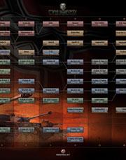 战力核心之科技树作用浅析