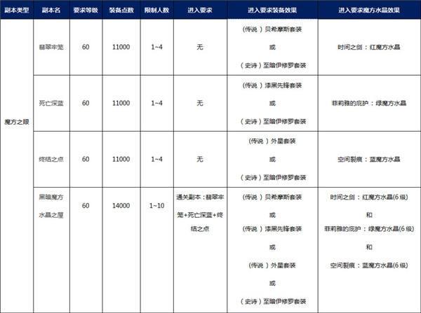 """岛2新版预告 全新副本""""魔方之眼""""8月23日登场"""