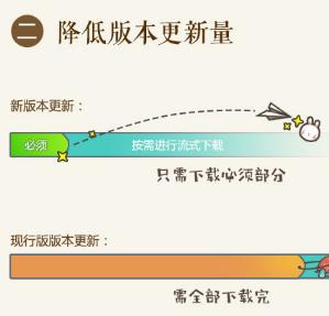 剑网3全新技术客户端公布 5G启动更小更流畅
