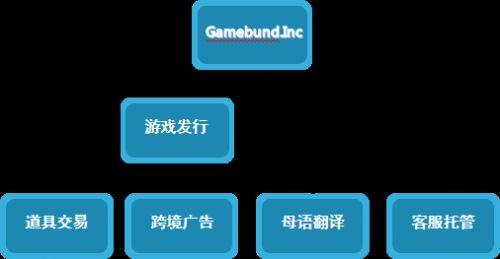 道具交易大不同!易游联动确认参展2019ChinaJoyBTOB