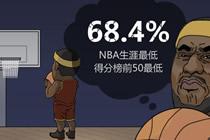 NBA2KOL现役五大巨星死穴 KD都有争冠隐患