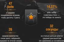 坦克世界俄服数据总结 上5阶需要打多少场