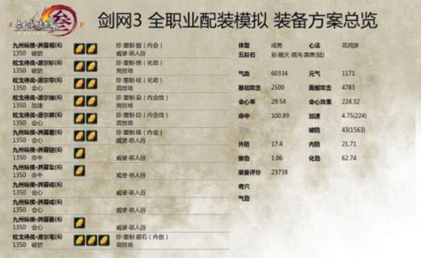 《剑网3》重制版PVP花间配装推荐及分析