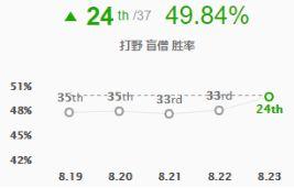 8.23两大崛起打野 盲僧螳螂胜率飙升