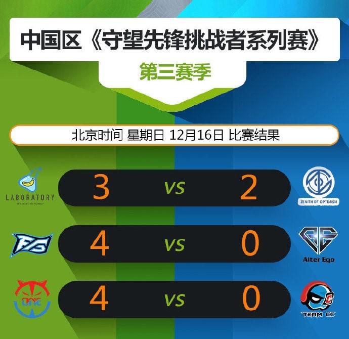 守望先锋OC第三赛季常规赛落幕 CC直播电子竞技俱乐部晋级季后赛