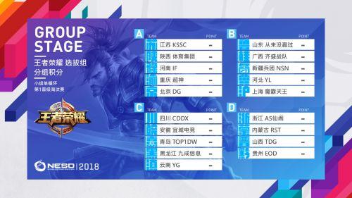 NESO2018代表队名单出炉 四大项目分组公布