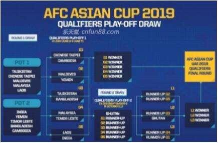 2019亚洲杯冠军预测分析国足晋级八强未可知!