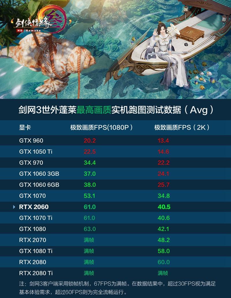 GeForce RTX 2060显卡实测 《剑网3》极致画质跑满60帧