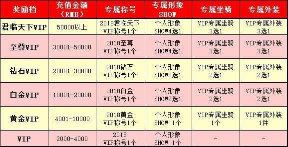 《春秋Q传》2018年度VIP奖励分档及充值时间