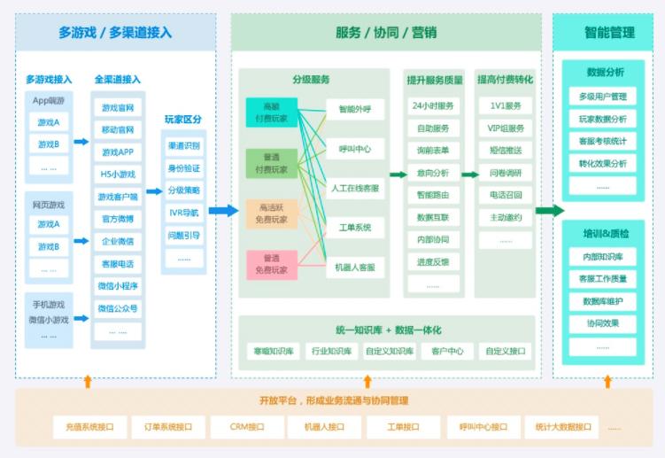 助力优化游戏服务体验,智齿科技正式确认参展2019 ChinaJoy BTOB