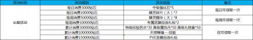 《幻想全明星》啟程活動今日24:00正式開啟