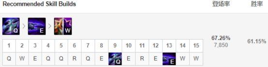 9.4版本四线改动全面解读 刀妹锐雯成最大赢家