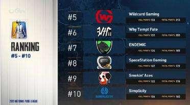 虎牙独播NPL美洲联赛下周迎来最后八局,谁能晋级FGS伦敦巅峰联赛