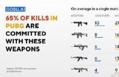 PUBG大数据:65%的击杀都来自这5把步枪
