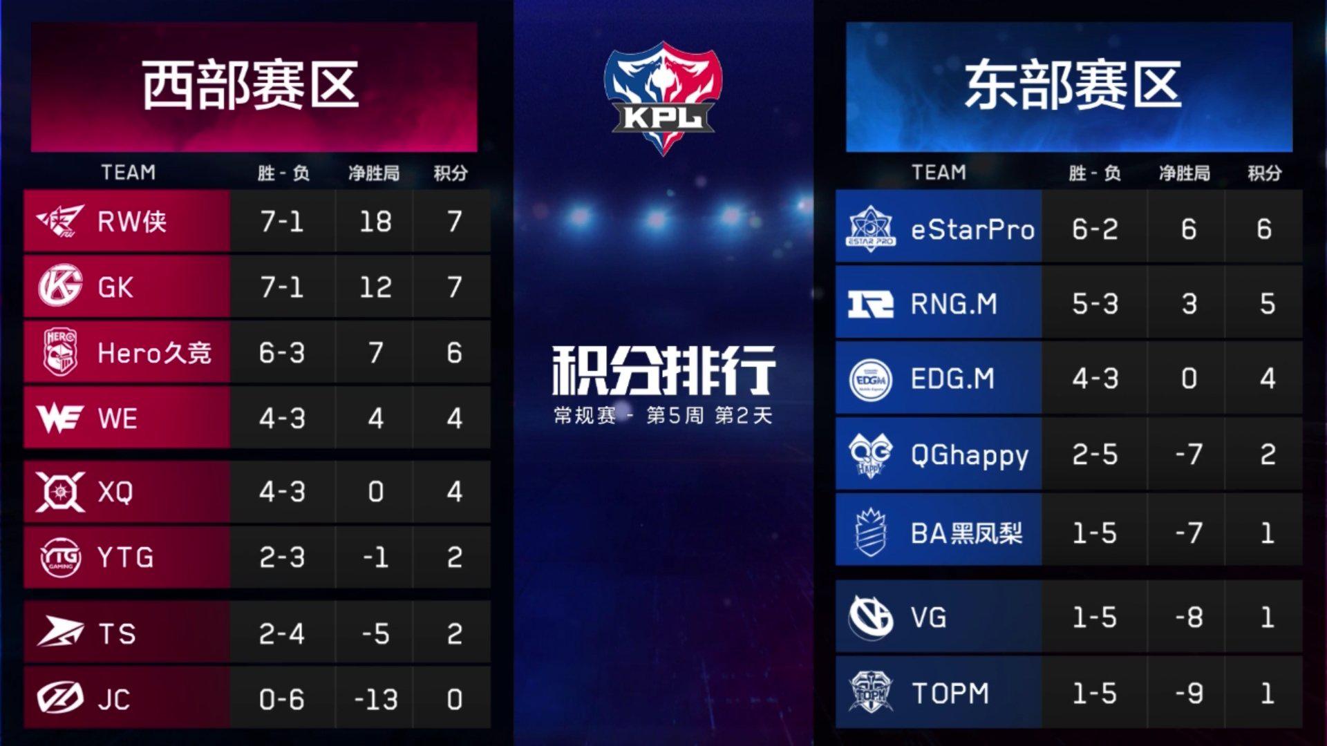 虎牙KPL: eStarPro稳居东部榜首 RNG.M完胜EDG.M