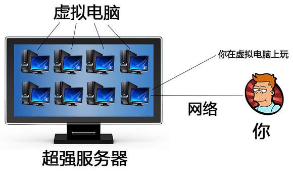 云电脑ios破解版怎么下载 云电?#20113;?#26524;破解版下载