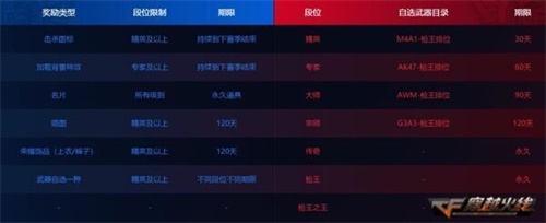 EVOⅢ-秘银登场 枪王排位新赛季即将开启