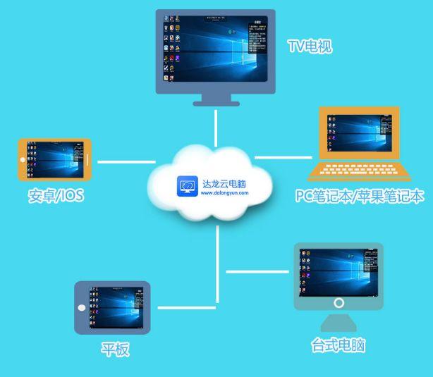 云電腦系統是什么 云電腦安裝的是什么系統