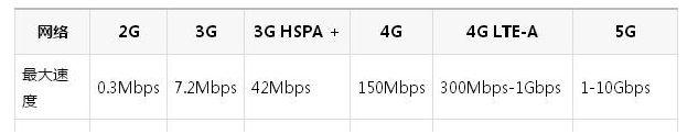 云電腦可以用5G嗎 5G會給云電腦帶來多大的提升