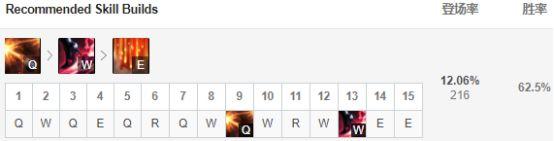 9.8版本高胜率AD盘点 希维尔荣登榜首
