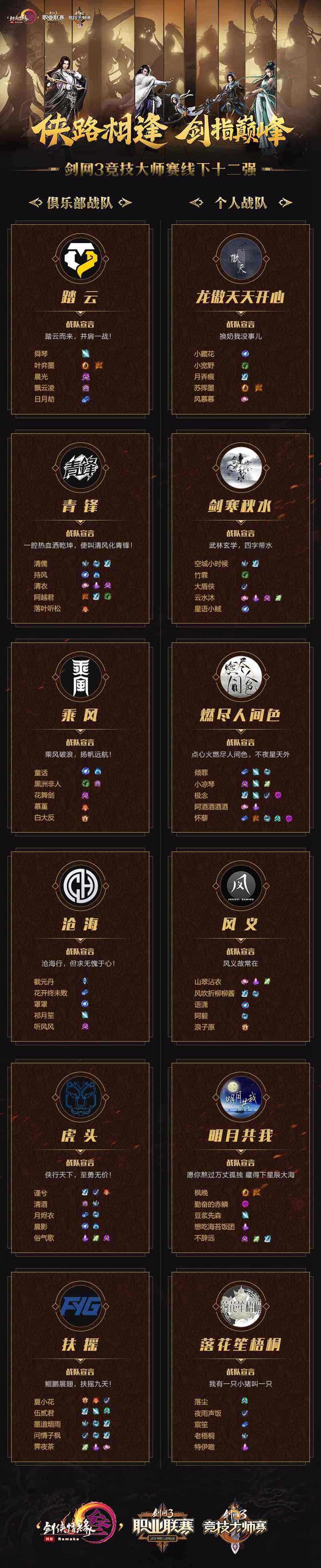 《剑网3》大师赛十二强新鲜出炉 巅峰之战门票今日发售