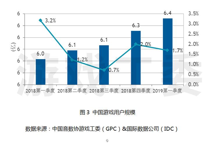游戲工委發布2019年第一季度中國游戲產業報告