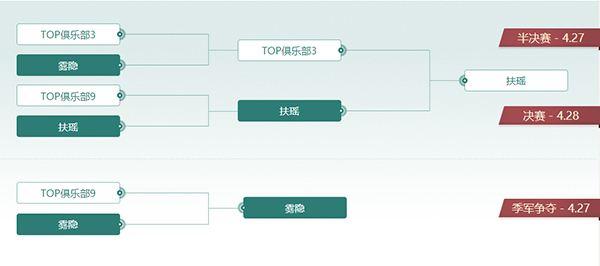 扶瑶问鼎!《梦三国2》2019无双杯春季赛落幕!