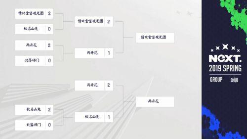 NeXT春季赛《阴阳师》春和演武战队赛16进8小组积分赛