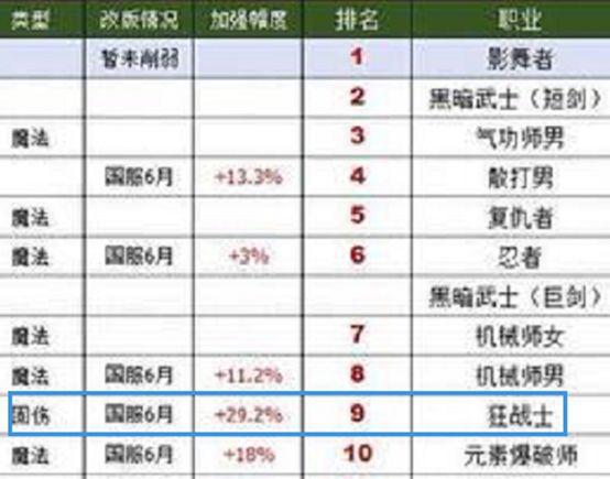 DNF11周年职业排名更新 <a href='http://twdof.cn'>DNF私服 红眼</a>成最大赢家