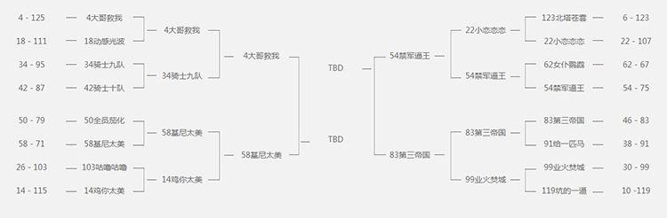 《铁甲雄兵》挑战赛8进4今夜火力全开 总决赛周日血色开战