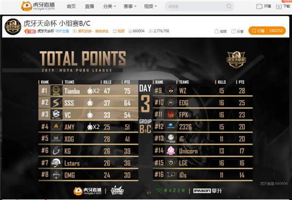 虎牙天命杯:小组赛之王Tianba豪取75分拿下第一 AMY单日两鸡捍卫C组荣誉
