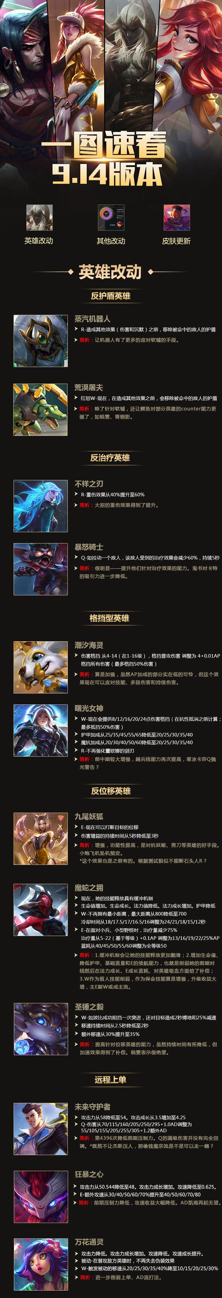 一图速看9.14版本改动 剑魔领衔众多英雄改动