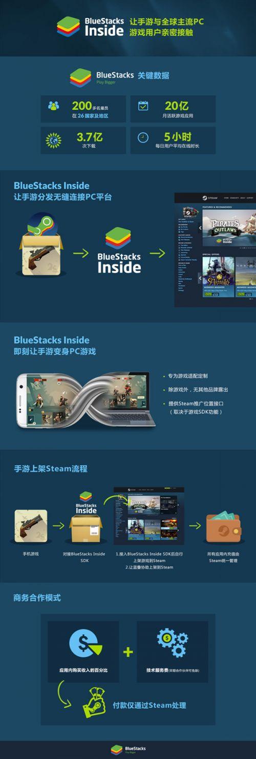 BlueStacks蓝叠确认参展2019ChinaJoyBTOB !