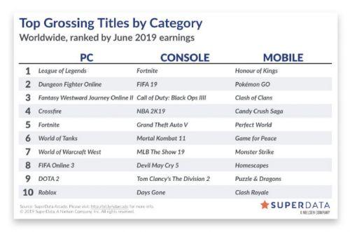 6月全球游戏营收榜DNF稳坐第二 依然强势