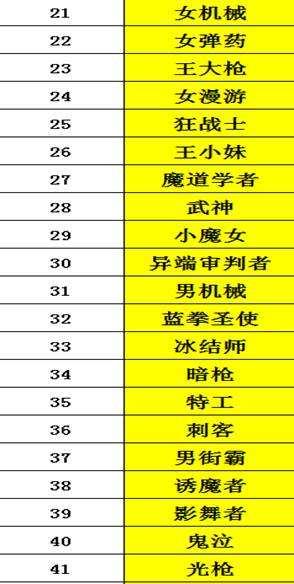 韩服八月职业排名出炉 女枪四姐妹再度上榜
