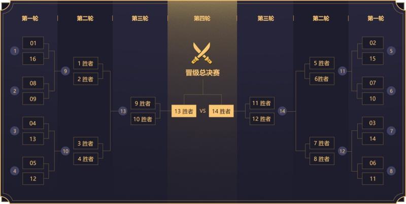 王者争霸!《梦幻西游》电脑版2019全民PK争霸赛八强出炉