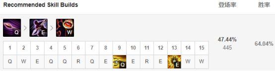 9.17版本新晋T1盘点 潘森成上路新霸主 打野蒙多异军突起
