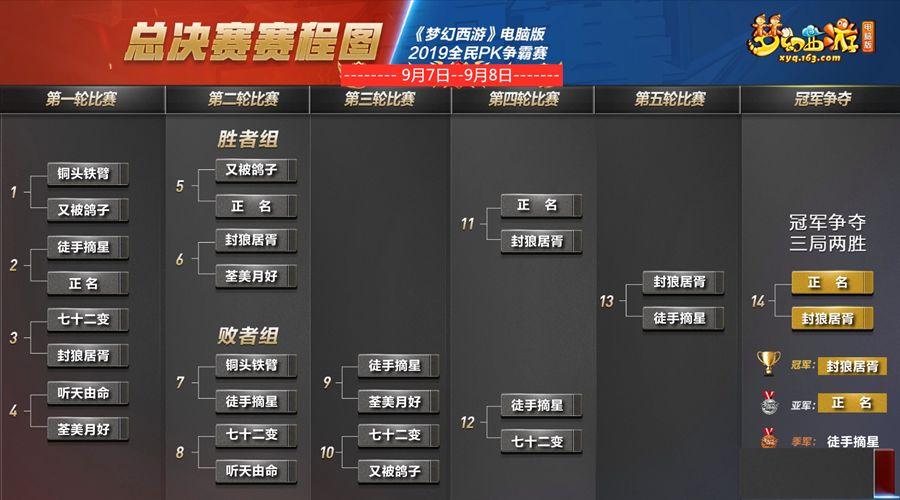2019年全民PK赛赛事总结:战术频出 封狼居胥卫冕全民PK赛冠军