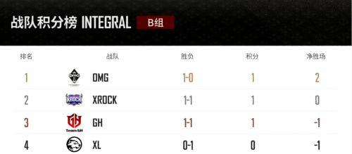 《决战!平安京》季中邀请赛B组开赛!OMG暂列B组第一