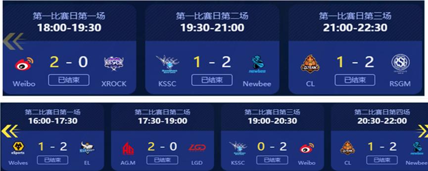 常規賽第一周,Weibo戰隊戰績極佳,暫據積分榜第一
