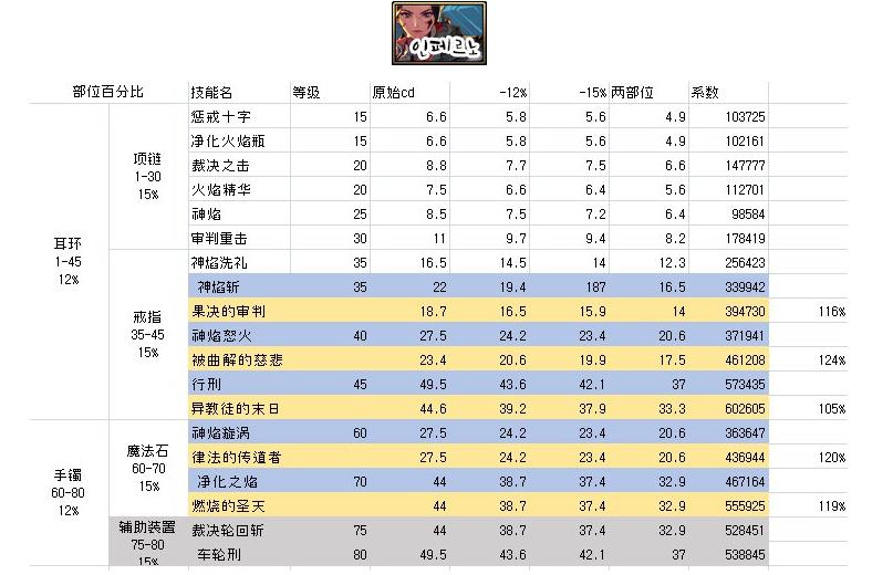 DNF圣职者普雷天空首饰+CP护符技能介绍