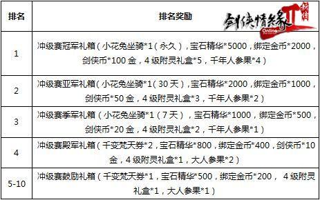 """壕送+15武器 福利再升级 《剑网2新传》新服""""相见欢""""即将开启"""