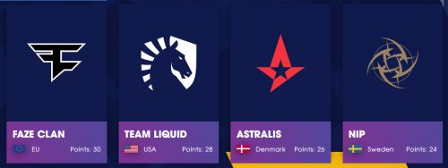 A队Liquid再聚首 火猫全程直播CSGO Blast全球总决赛