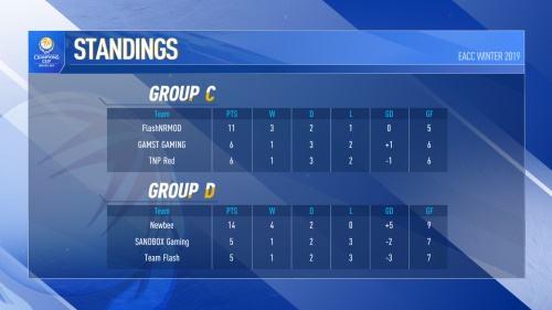 EA冠军杯2019 冬季赛小组赛结束,Newbee与曼城电竞携手出线