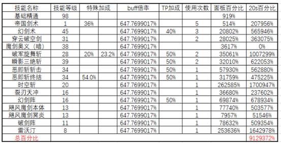 DNF剑宗春节改版分析 无我魔剑看看有多强