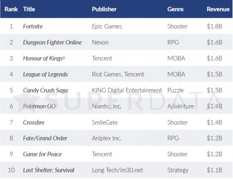 全球年度免费游戏收入榜 DNF最终夺得第二