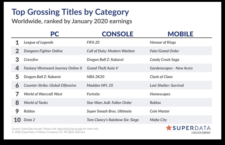 全球PC游戏收入1月排行榜 DNF持续保持第二