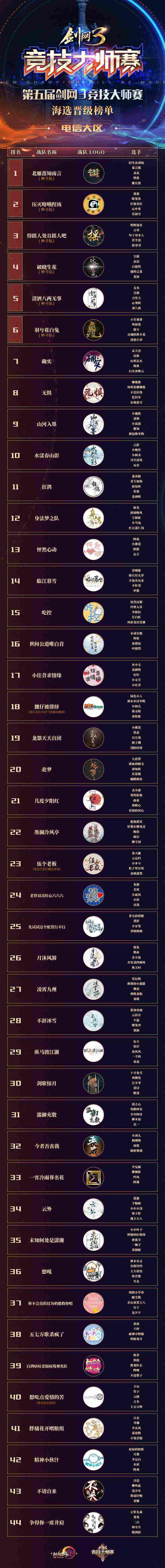 《剑网3》大师赛海选晋级榜单公示 线上抽签本周开启