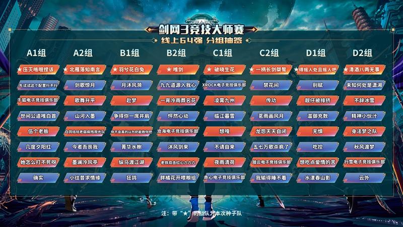 64强并肩逐梦 第五届《剑网3》线上赛今日开战