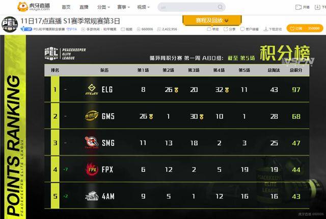 PEL常规赛第二日:新赛季首个淘汰破百的男人,北斋助ELG登顶积分榜